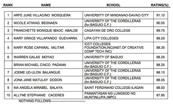 Criminology list all university