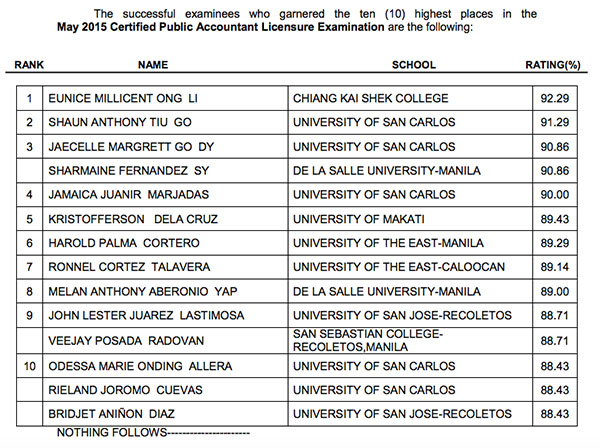 May 2015 CPA Board Exam Results 'Topnotchers'
