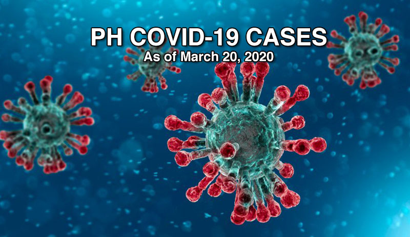 LIVE UPDATE: PH COVID-19 Number of Confirmed Cases - Friday March 20, 2020
